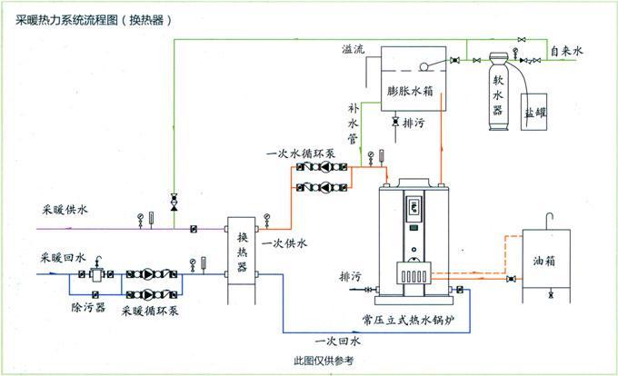燃气式常压热水锅炉